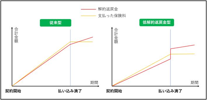 従来型と低解約返戻金型