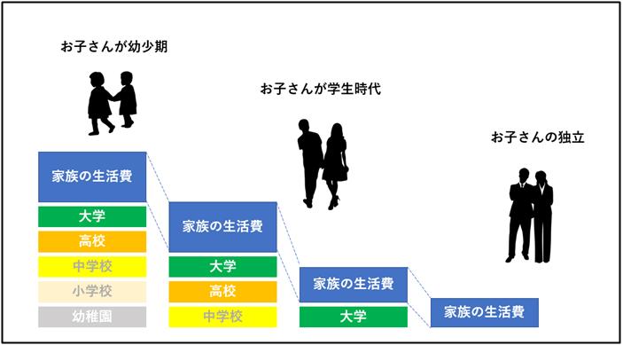 遺族の生活費のイメージ